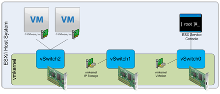 Figure 2. Multiple vSwitches
