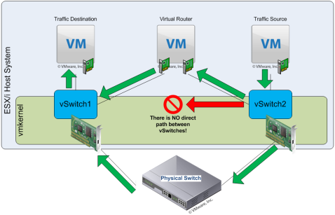 Figure 3. No Direct Connection between vSwitches