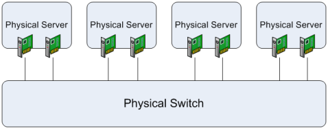 Figure 4. Fault Tolerance in a Physical Environment