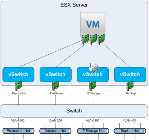 Figure 9. Single VM, Multiple Networks