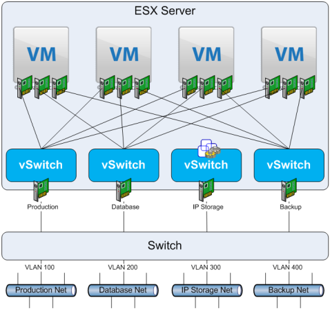 Figure 10. Multiple VMs, Multiple Networks