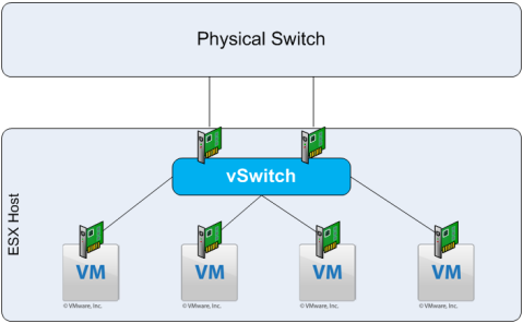 Figure 5. Fault Tolerance in a Virtual Environment