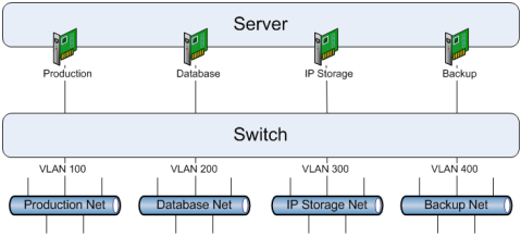 Figure 7. Typical VLAN Configuration