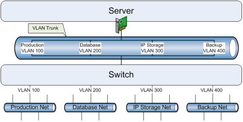 Figure 8. Introducing a VLAN Trunk