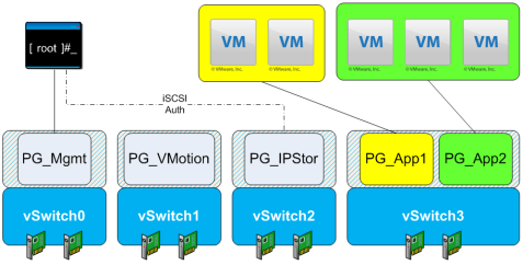 Figure 1. Basic Eight pNIC Configuration
