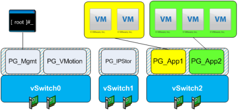 Figure 3. Six pNICs with IP Storage