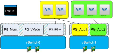 Figure 5. Four pNICs with IP Storage